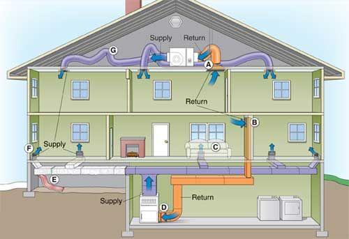 Diy duct center vinjes sheet metal diy heating solutioingenieria Images