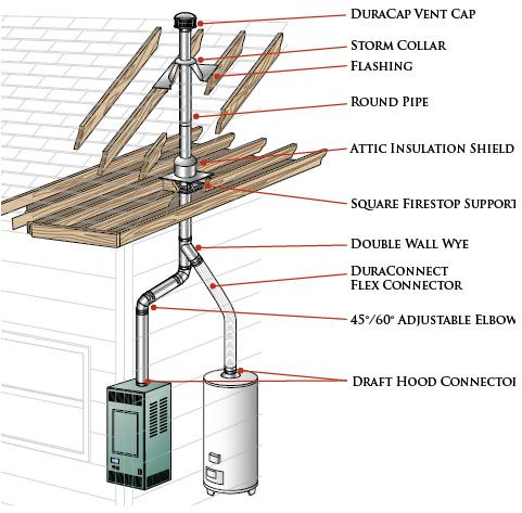 Ductwork Vinje S Sheet Metal Amp Diy Heating