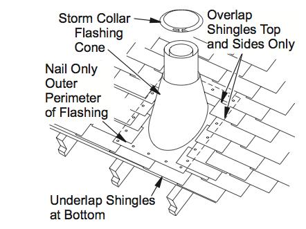 Broan Roof Cap Install